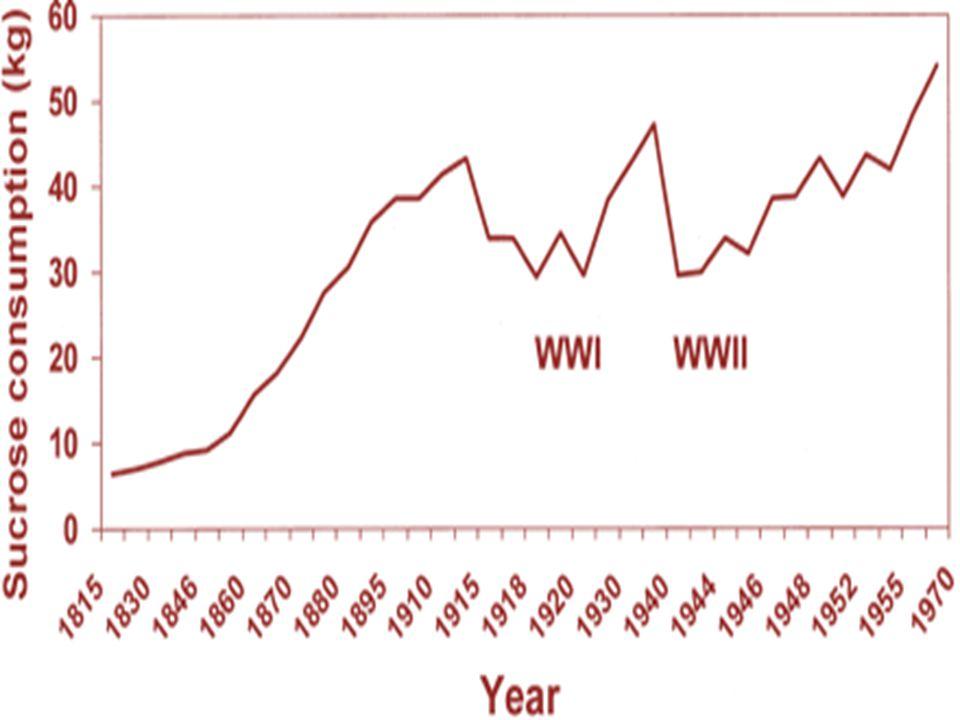 5kg di zucchero nel 1830 e 70 nel 2000. In Italia, il consumo annuo pro capite di zucchero è di circa 24 kg[16], più basso della media europea che è di circa 32 kg.